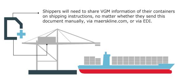 VGM Impact on Shipper. Solas