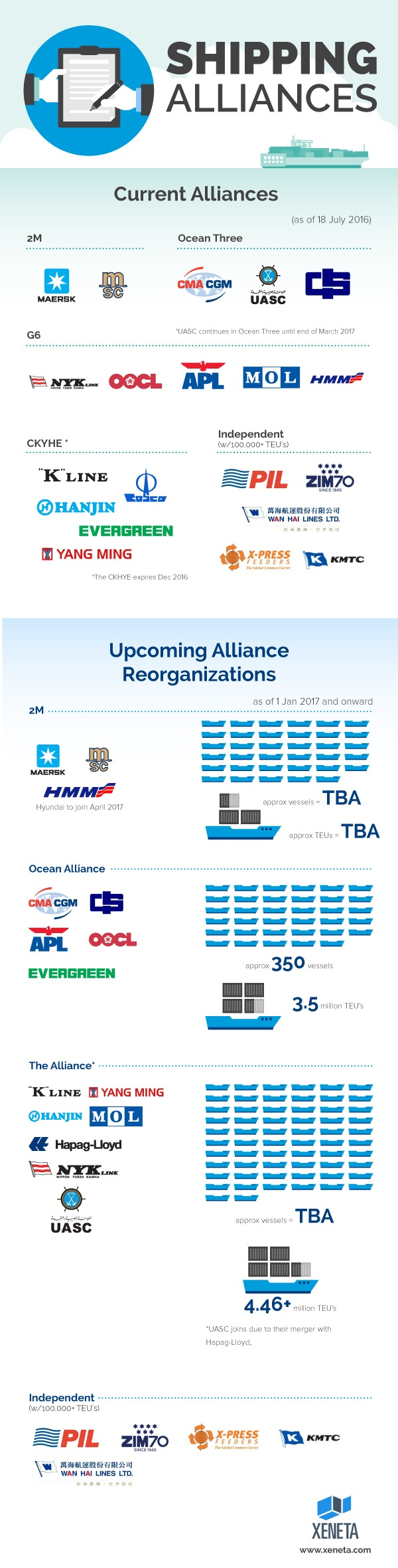 World shipping alliances, infographic